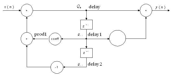 goertzel_diagramm